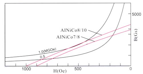 Magnetic properties and physical features of isotropic Alnico bonded magnets