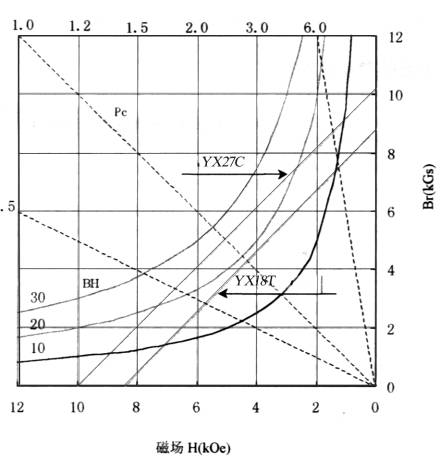 Typical Characteristic Curve for SmCo permanent magnet